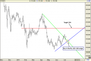 IRB Infra Daily chart, Time to Hunt Longs