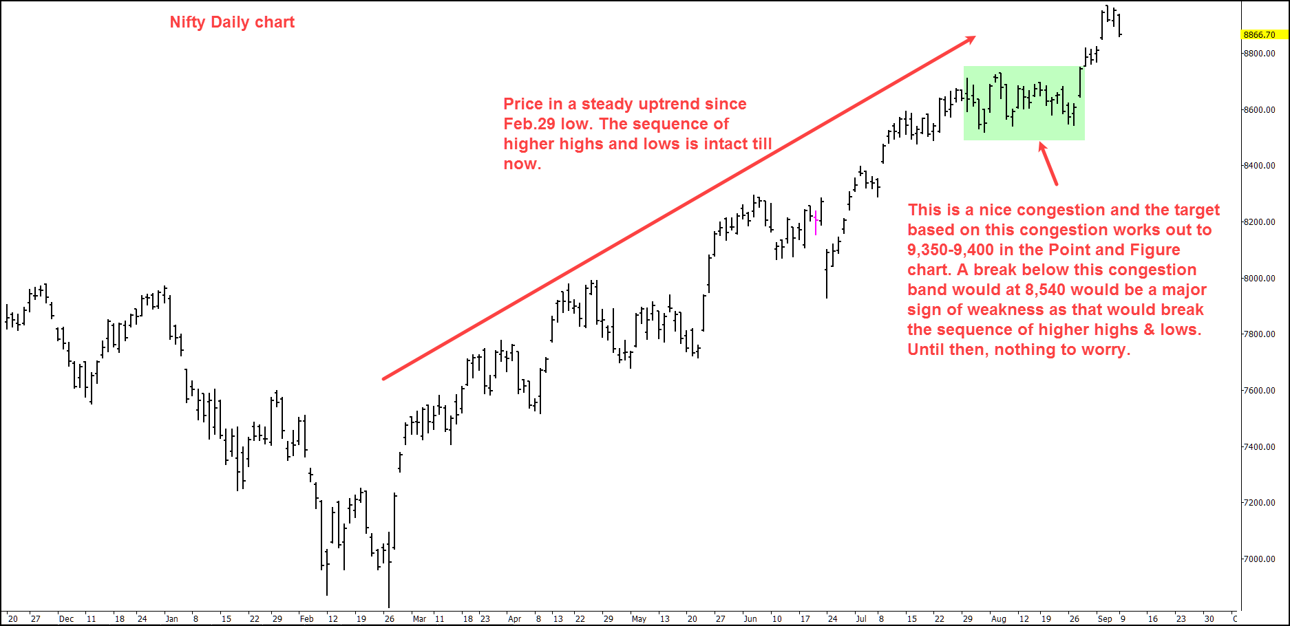 daily-nifty